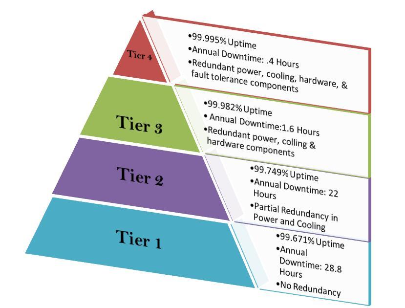 tier 1 model management reviews